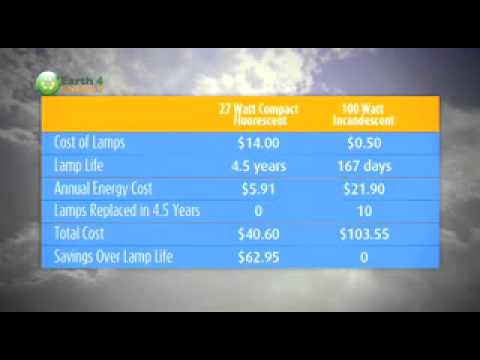 Photovoltaic system sizing.