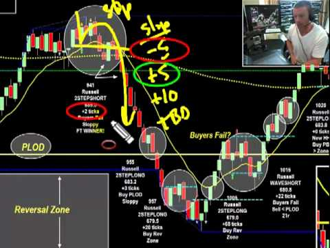Record-breaking Profit Day Trading Russell, Gold, Crude Oil and More