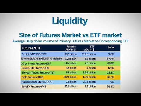 Why Trade Futures Instead of ETF's