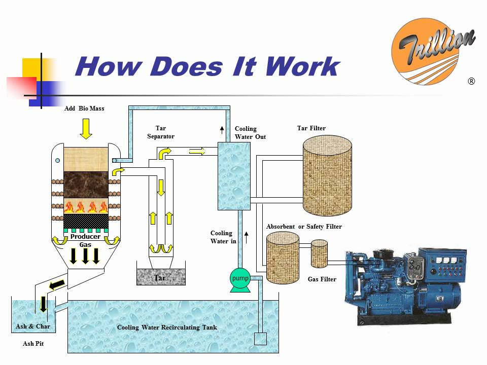 Trillion Gasifier  How Does It Work