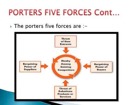 Porter 39 s five forces porter 39 s 5 forces for Porter 5 forces book