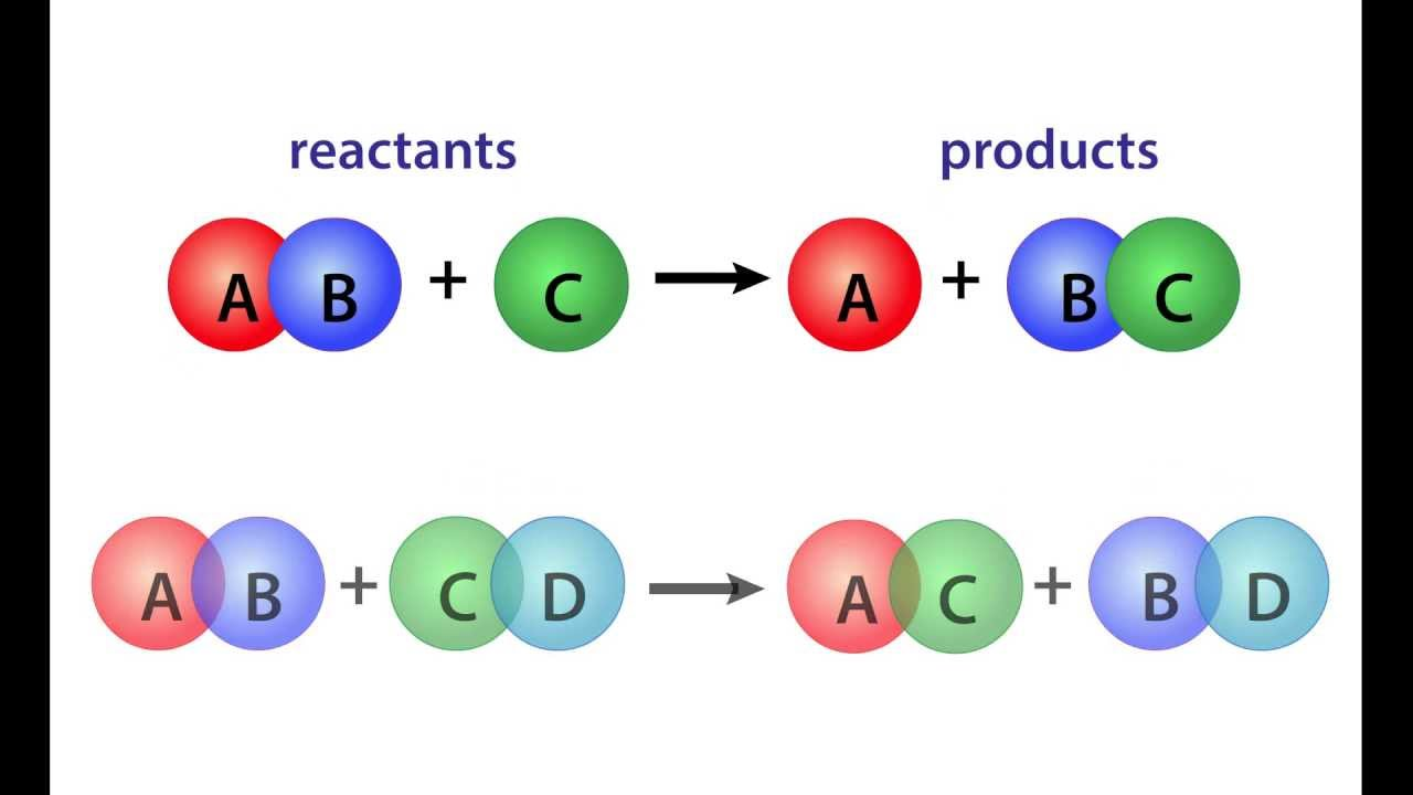 Chemical Reaction Equation