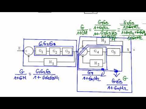 Ejercicios resueltos PAU Simplificación Diagrama De Bloques
