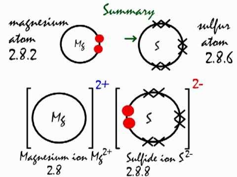 ionic bonding in magnesium sulfide mgs youtube