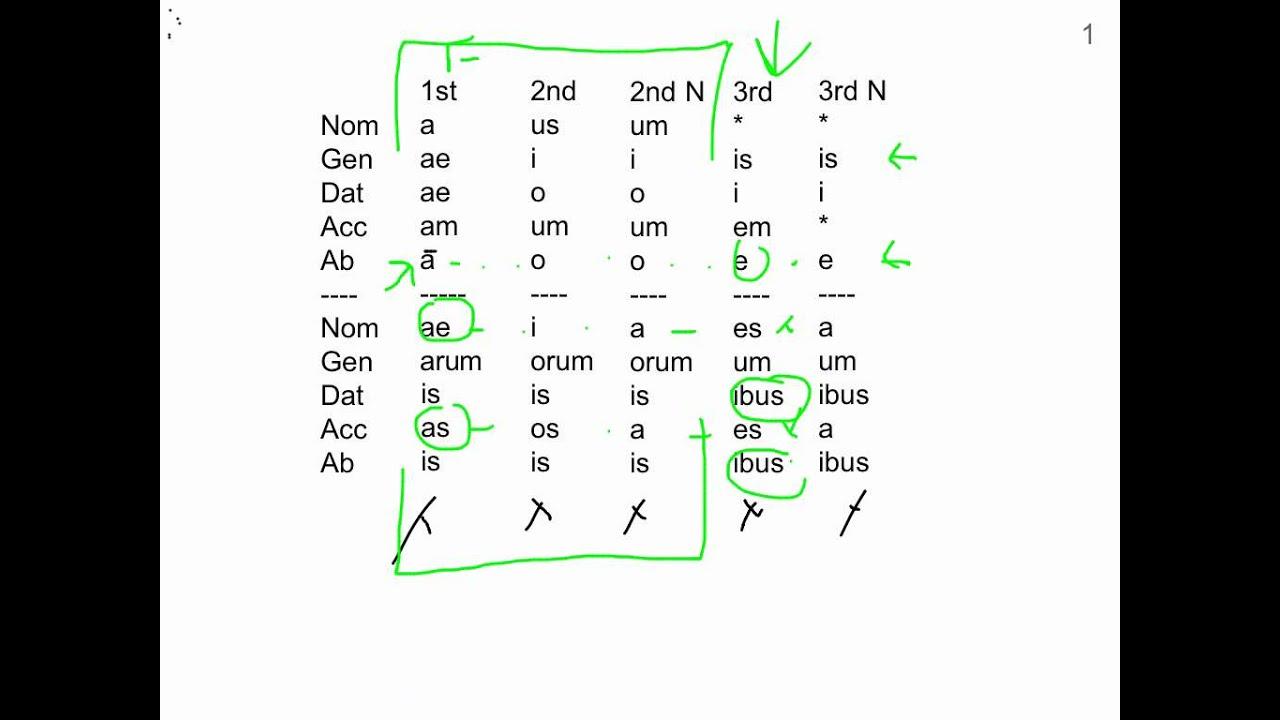 Example Of Adjective Noun B Bp 2018