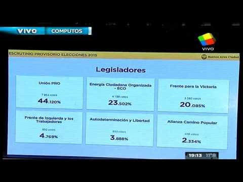 Amplio triunfo de Rodríguez Larreta en Capital