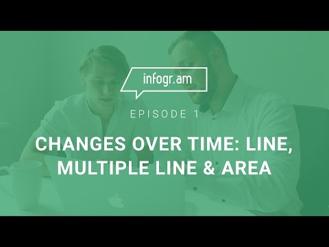 Changes Over Time: Line, Multiple Line & Area Charts