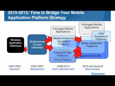 'Mobile Application Development: The fundamentals of Architecture & Platforms'