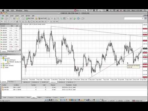 Market overview gold and forex Wednesday 27 April 2016 3pm