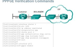 CCNA R&S 200-125 Exam Content Updates: 4.3 PPPoE