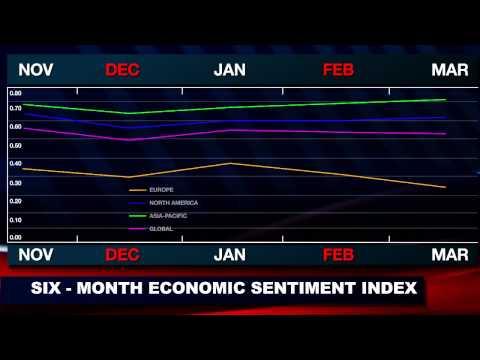Dukascopy Bank Sentiment Index: March Release