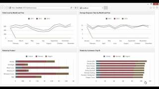 ASP NET Dashboard  in the Web