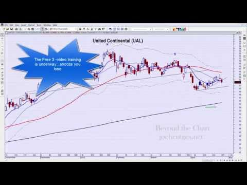 The Day After | Technical Analysis of the Stock Market