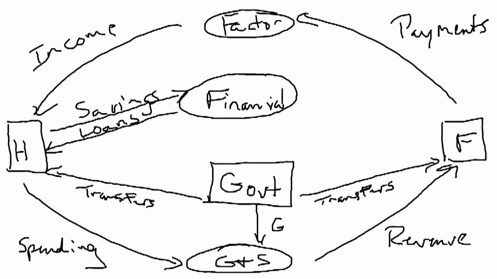 Circular Flow Diagram With Government Sector Circular Flow GovernmentCircular Flow Diagram With Government Sector