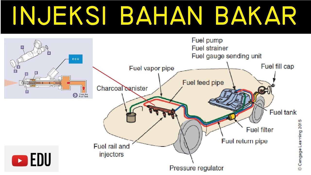 Klasifikasi Tipe Injeksi Bahan Bakar (Fuel Injection) pada Kendaraan ...
