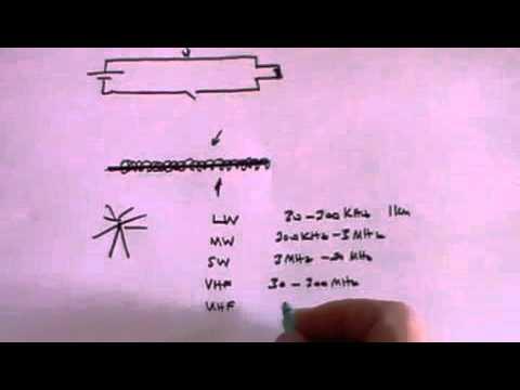 Telecommunications - A Level Physics