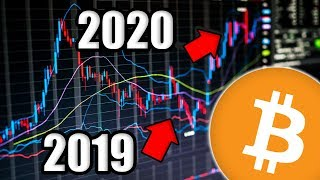 🛑 Bitcoin is Going to do Something HUGE by the Year End that will SHOCK the World! [World Recession]