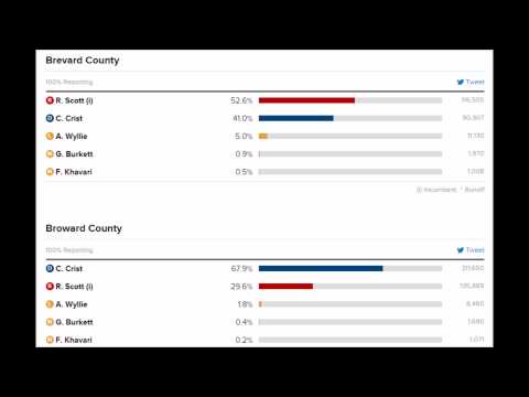 Florida Election Results Live