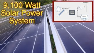 The ugly truth behind grid-tie solar systems. Part 1, FarmCraft101 solar. Watch before you buy!