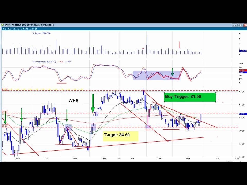 using stochastics and the 60 min chart best indicator for