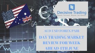 Forex AUDUSD Day Trading Price Action Analysis For Trading Week Ahead 4th June