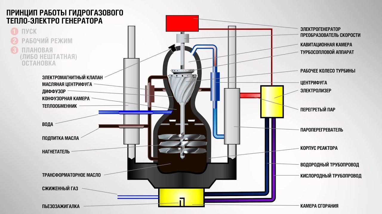 Автомобильный генератор водорода