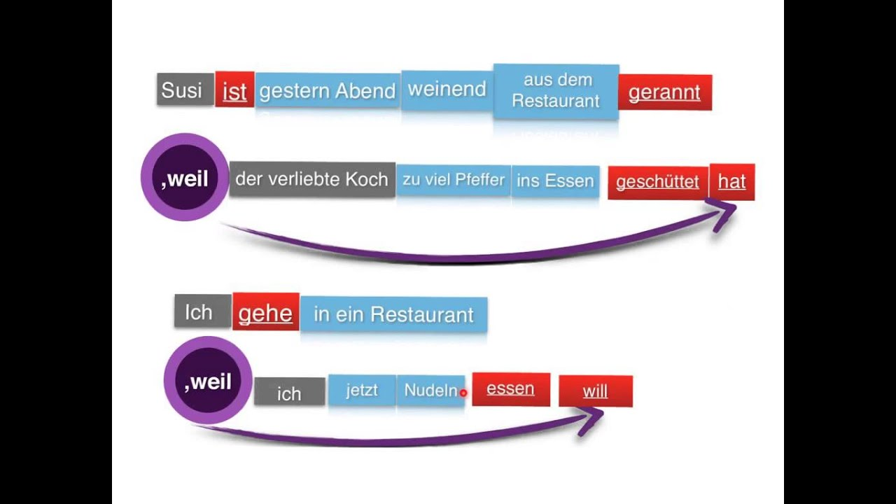 German Word Order | Nebensatz mit weil | PART 5 - YouTube