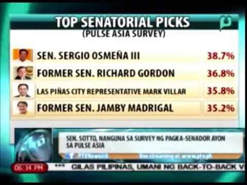 [News@6] Pulse Asia: Sen. Sotto, nanguna sa survey ng pagka-senador || Sept. 28, 2015