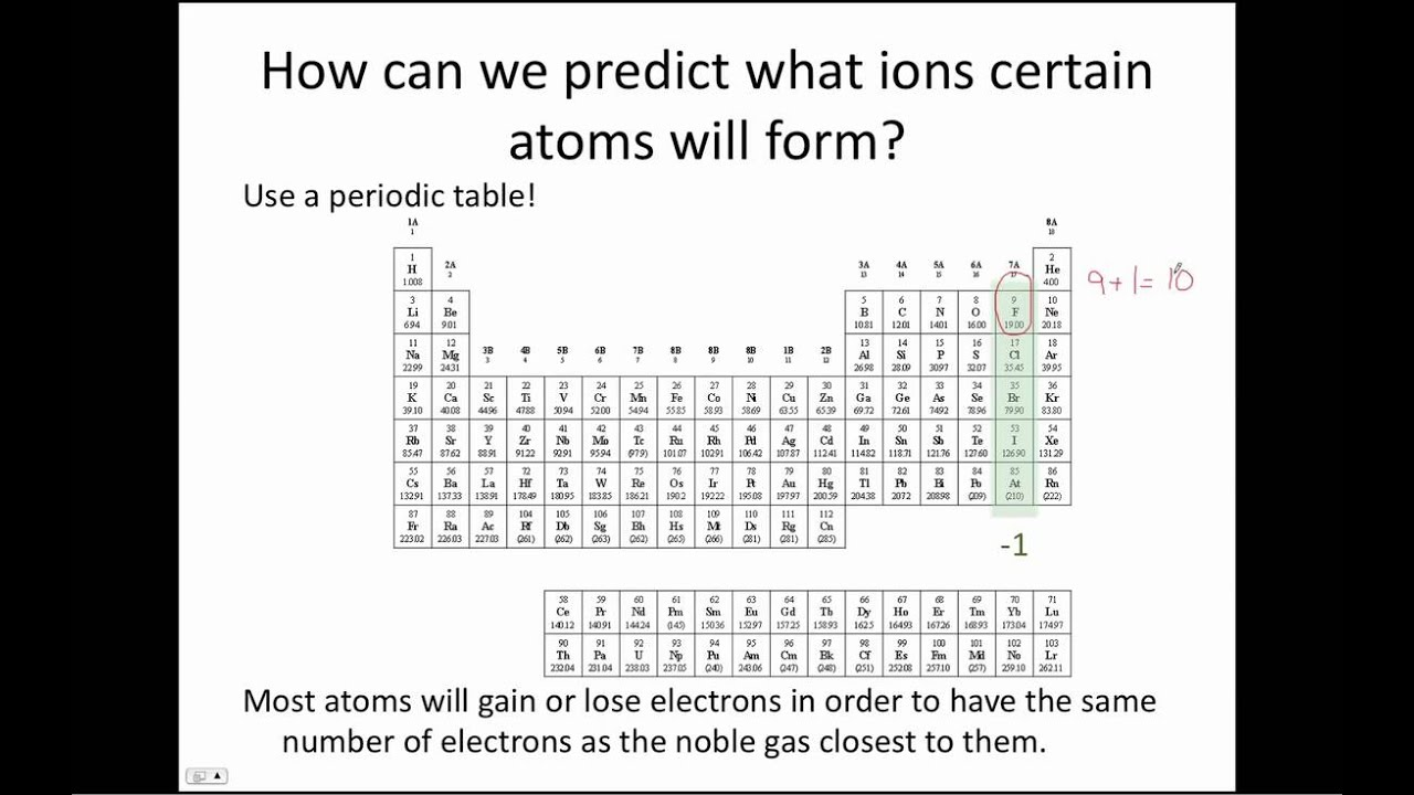periodic table predict charges