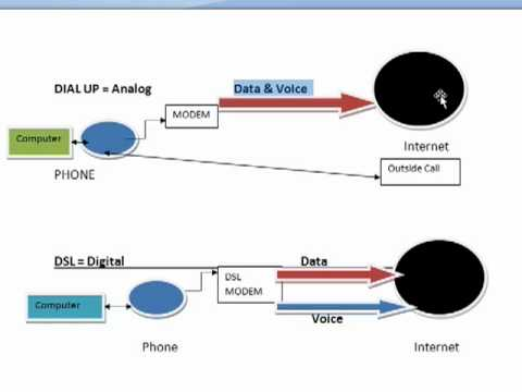 What is DSL?