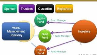 Introduction to Mutual Funds in India