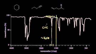 IR spectra practice | Spectroscopy | Organic chemistry | Khan Academy