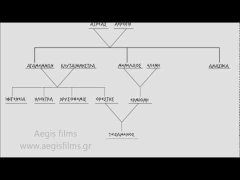 Γενεαλογικό δένδρο. Mycenae genealogical tree.