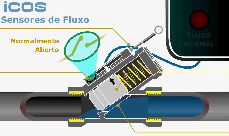 Funcionamento De Sensor De Fluxo  Fluxostato Por Pist U00e3o Magn U00e9tico
