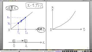 高校物理解説講義:「物体の運動」講義4