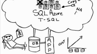 What is SQL Azure?