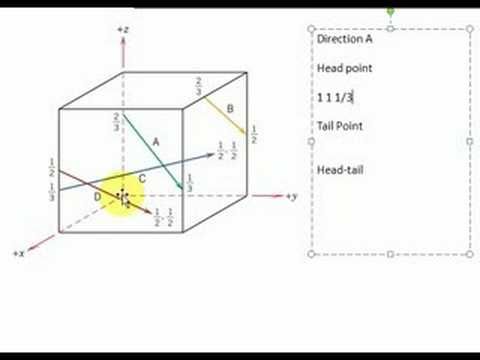 Finding directions in cubic unit cell
