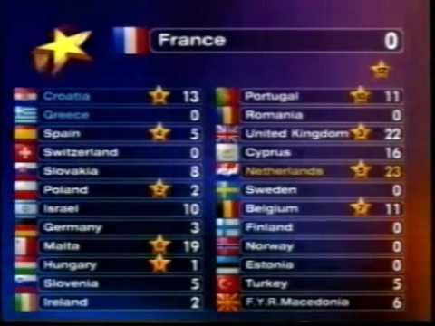 Aanvang puntentelling Eurovisie 1998
