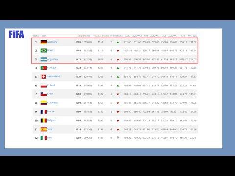 Новый рейтинг сборных Фифа | NEW Ranking FIFA