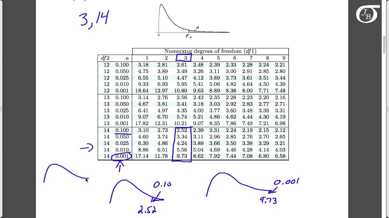 F Table Statistics Using the f  F Table Statistics