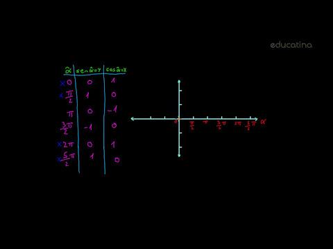 Funciones trigonométricas I - Trigonometría - Educatina
