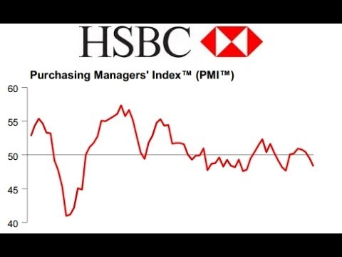 What is HSBC Flash Manufacturing PMI?