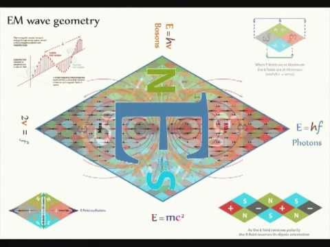QED 28   ElectroMagnetic waves