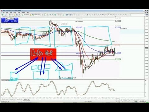 Forex Trading Strategy Session: How Forex Brokers Work