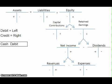 Accounting Debits And Credits Explained