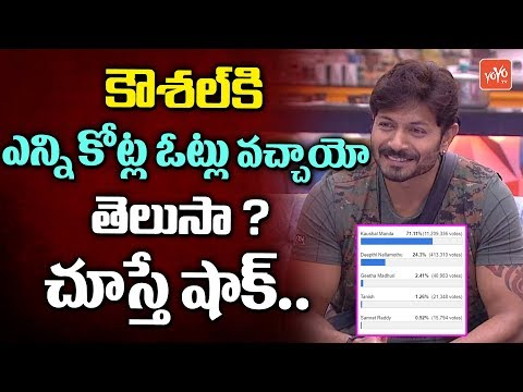 Bigg Boss Telugu Season 2 | Kaushal Gets Huge Votes | Kaushal Army | YOYO TV Channel