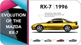 Evolution Of The Mazda RX-7