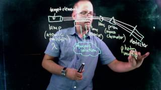 How Atomic Absorption Spectroscopy (AAS) Works