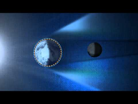 How Does a Lunar Eclipse Work?