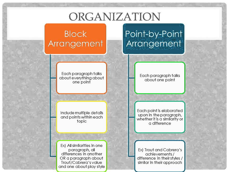 Block format compare and contrast essay template